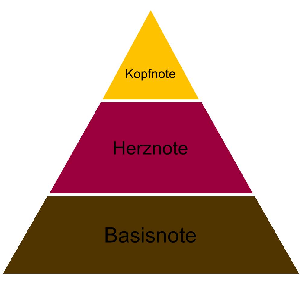 Parfümpyramide Erklärung