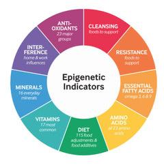 Epigenetische indicatoren