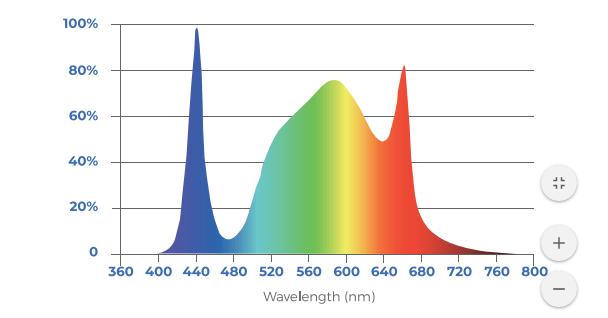 toplighting-fixture-greenhouse-white-spectrum