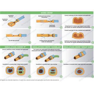 Technische info voor het professioneel krimpen van  elektrische doorverbinders