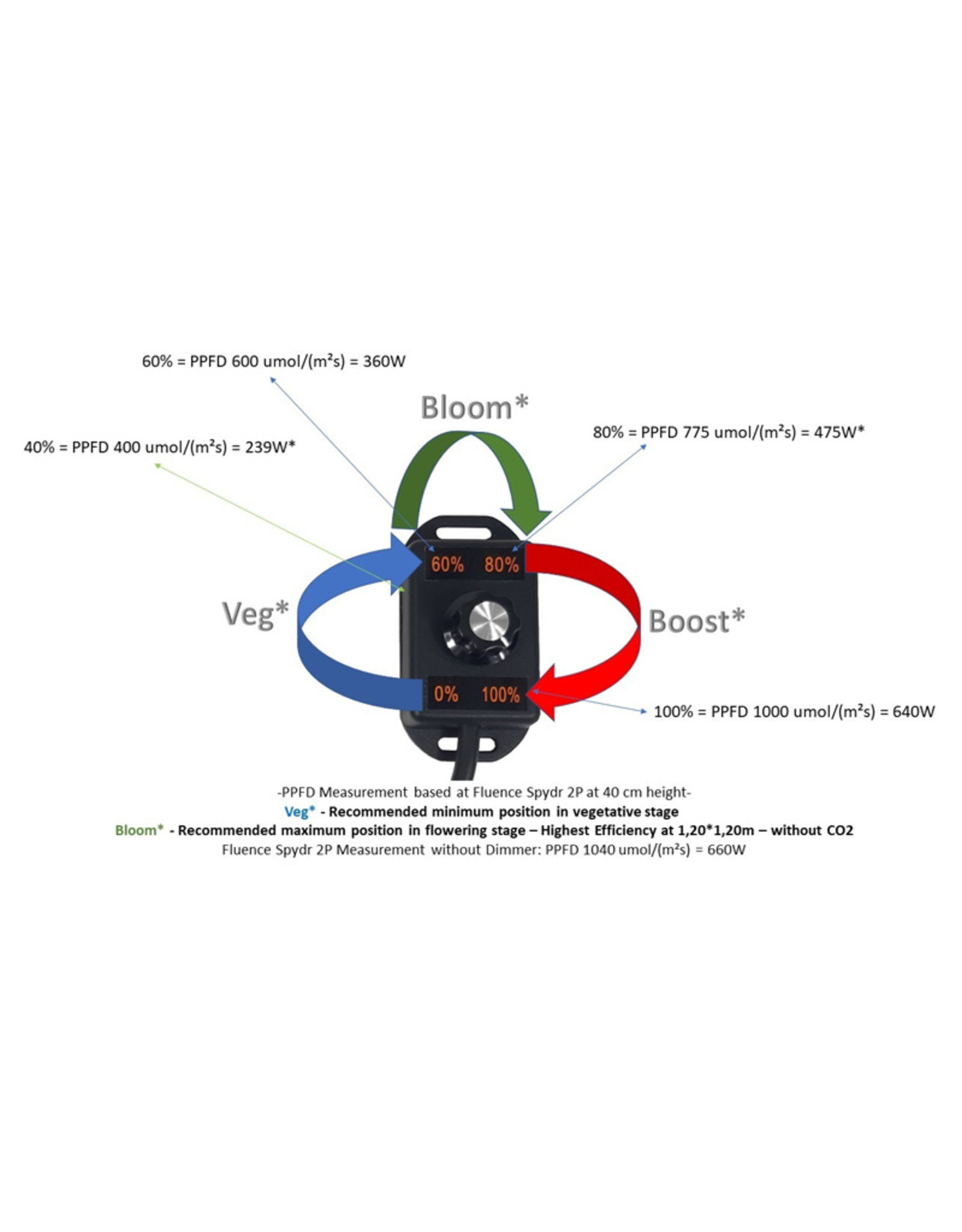 MAMALED FLUENCE DIMMER BY MAMALED SINGLE & DOUBLE