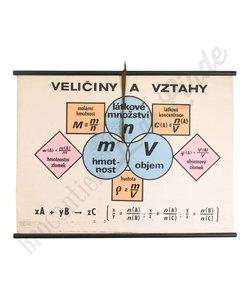 Schoolplaat variabelen en betrekkingen
