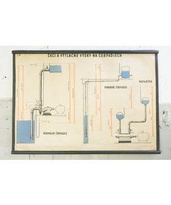 Technische schoolplaat - Zuig- en drukhoogtes