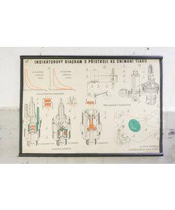 Technische schoolplaat - Indicator diagram