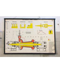 Technische schoolplaat - Stoomturbines met gelijke druk