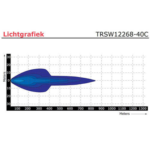 LED lichtbalk 120 watt | 8400 lumen | 9-30v | 40cm. kabel | Deutsch-connector
