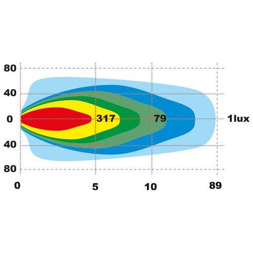 TRALERT® LED Werklamp | 8267 lumen | 80 watt | IP69K | ingebouwde Deutsch-connector
