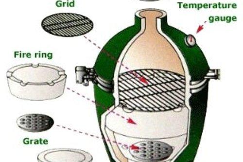 Big Green Egg Firebox - Vuurkorf (H)