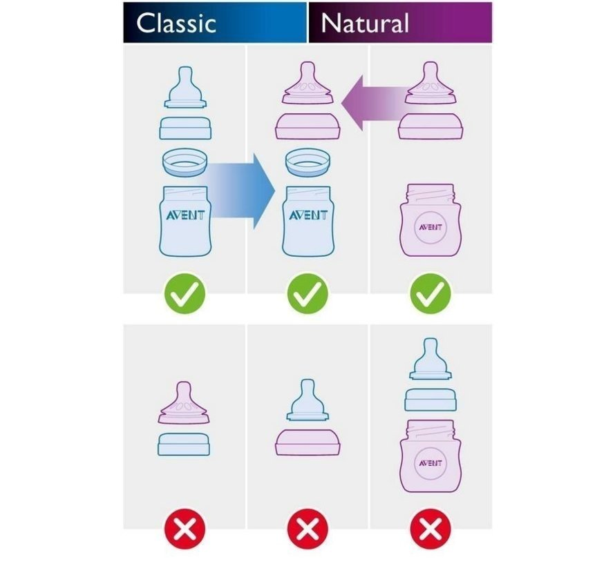 Philips Avent Natural starterset SCD301/01