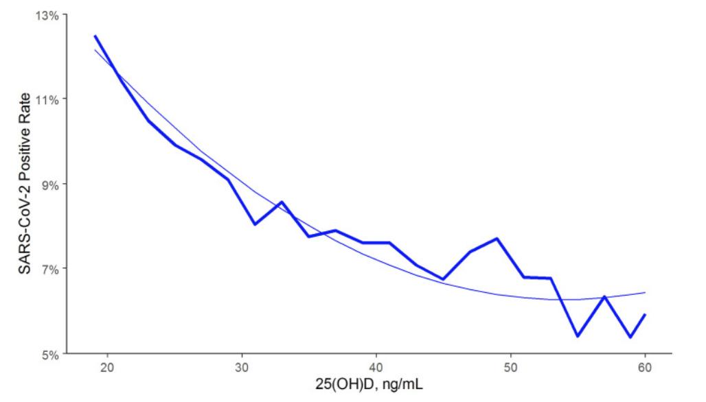 Abb. 5: Corona-Test-Positivenrate und Vitamin D-Spiegel