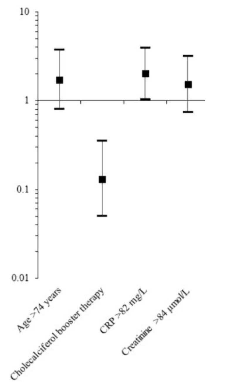 Abb.: Odds ratio verschiedener Risikofaktoren und von Vitamin D-Therapie (OR 0,13) auf die Mortalität bei Covid-19