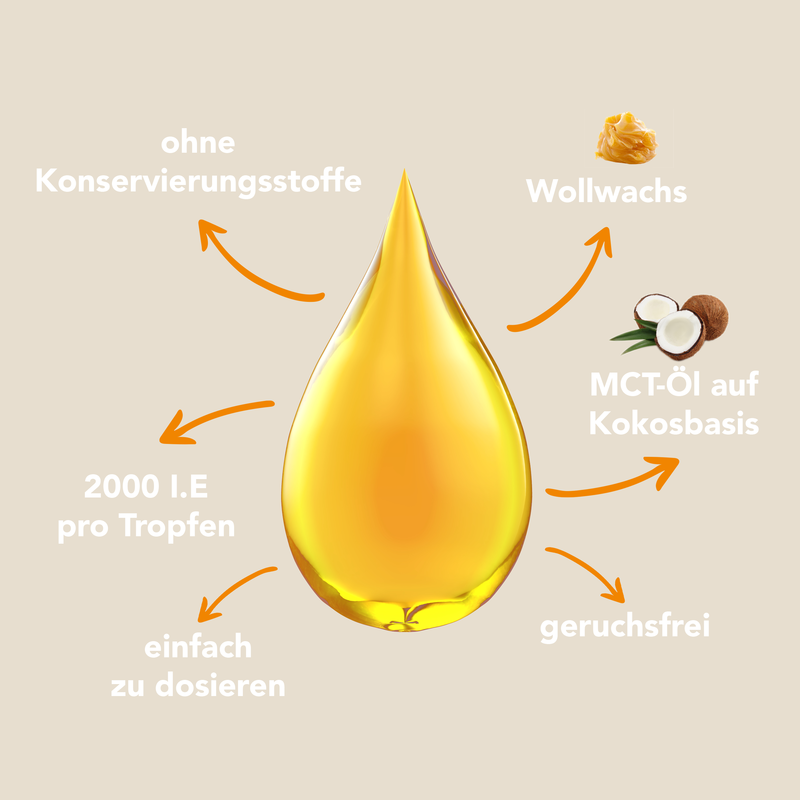 Vitamin D3 in MCT-Öl auf Kokosbasis   2.000 I.E. pro Tropfen.