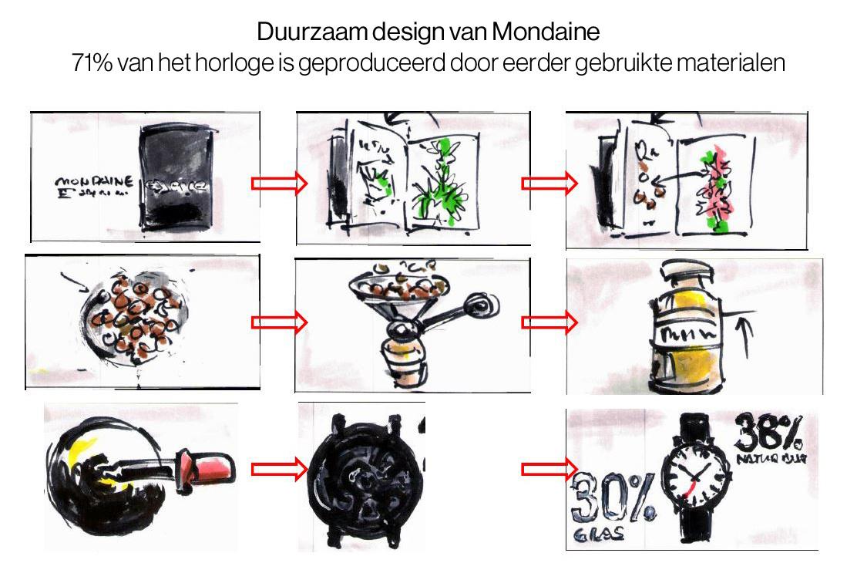 Mondaine - Horloge Unisex - Essence - MS1.41110.LH-6