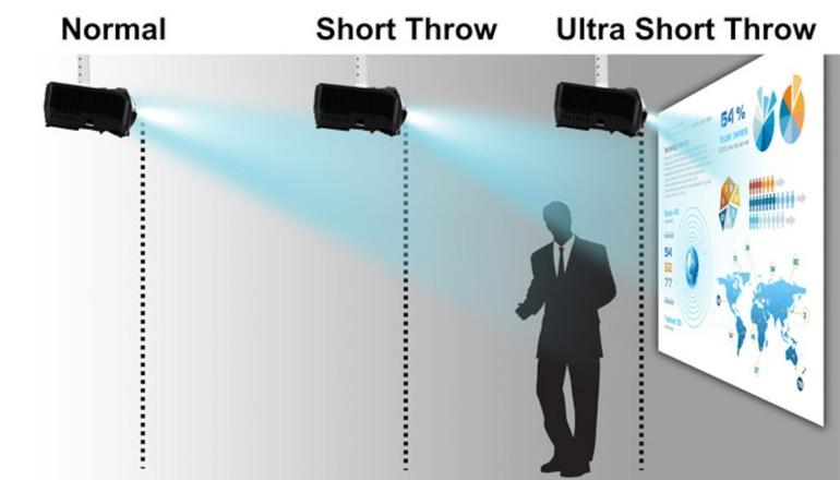 Short throw vs ultra short