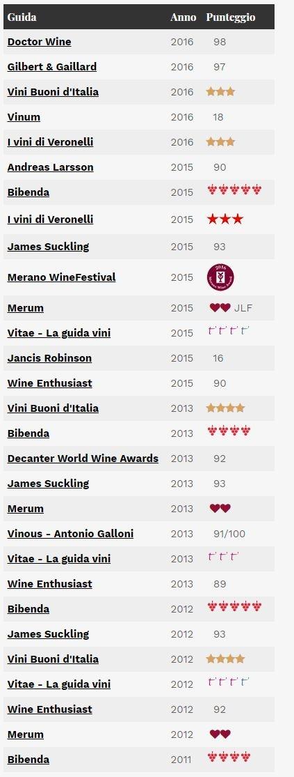 Livia Fontana awards Barolo Villero