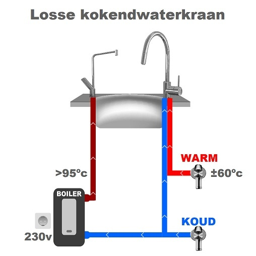 Losse kokend water kraan schema