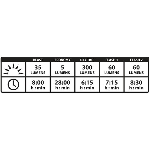 Lezyne Lezyne Strip Pro Alert Drive Rear - 300 Lumen black