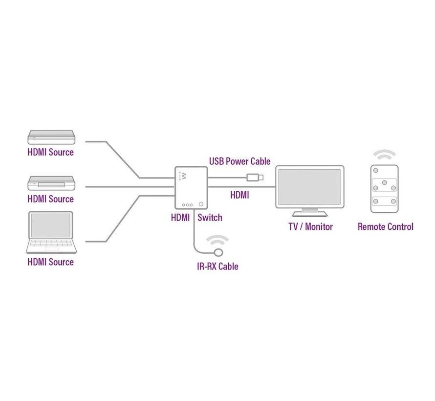 HDMI Switch 3 port 4K@30Hz