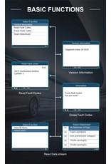 Autophix 5150 OBD2 Scanner Volledige System Abs Epb Bms Olie Reset Obd 2 Code Reader Automotive Scanner Auto Diagnostisch