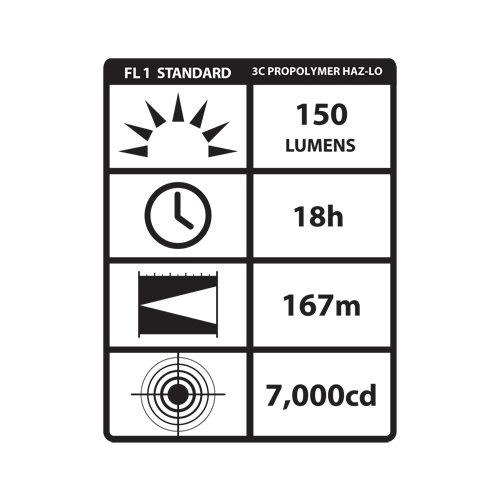 Streamlight ATEX Streamlight Propolymer 3C LED HAZ-LO zone 0