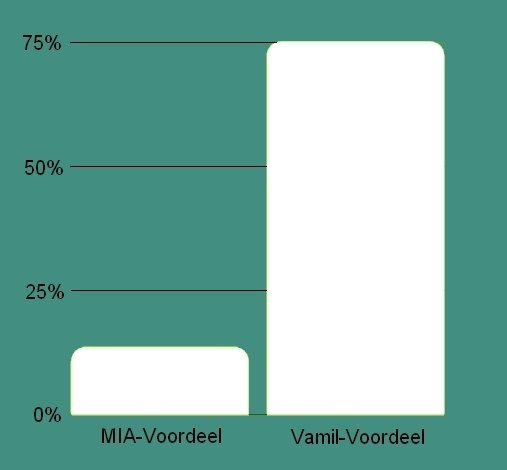 Zakelijk e-scooters kopen - MIA & Vamil voordeel E-Riding