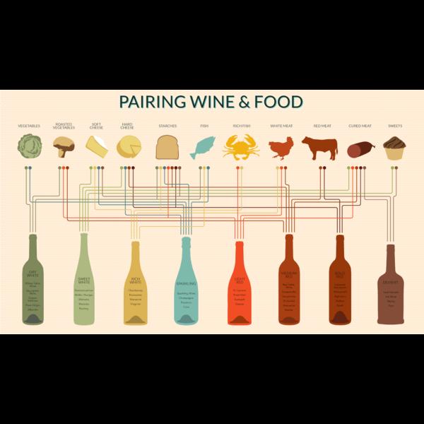 Proeverij 2 oktober wijn en spijs advies