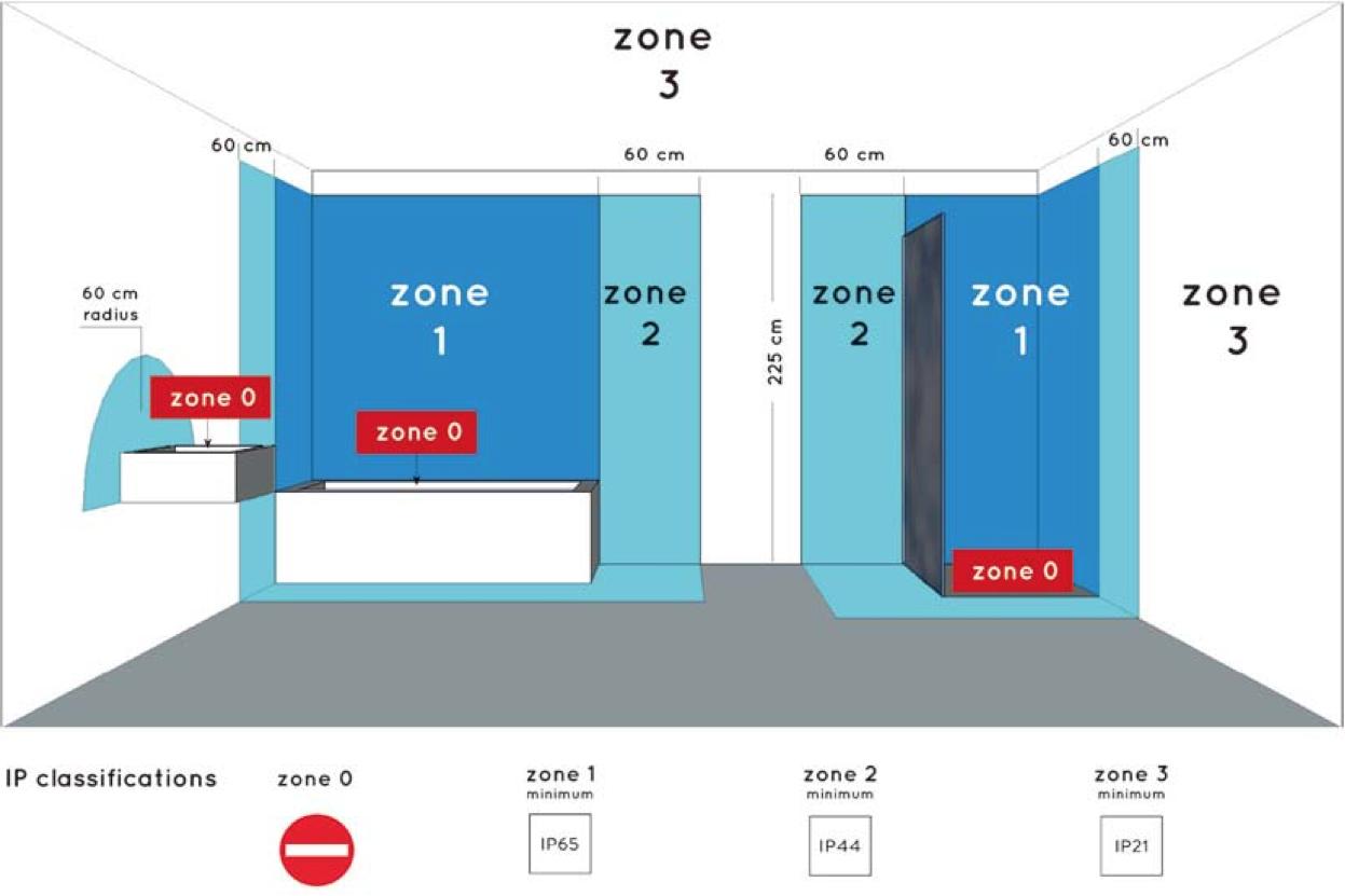 IP waarde badkamer-verlichting