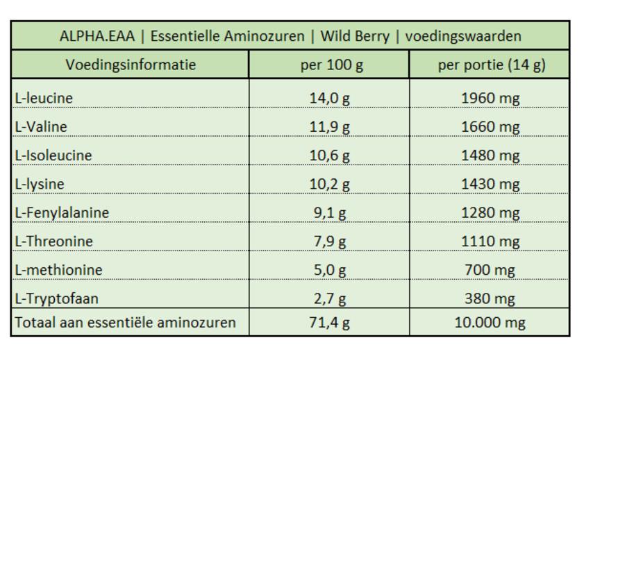 ALPHA EAA Wild Berry (462 gram)