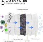 5-layers masks FFP2