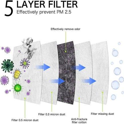 Meerlaagse FFP2 Masker 5 laags Mondkapjes met de hoogste bescherming