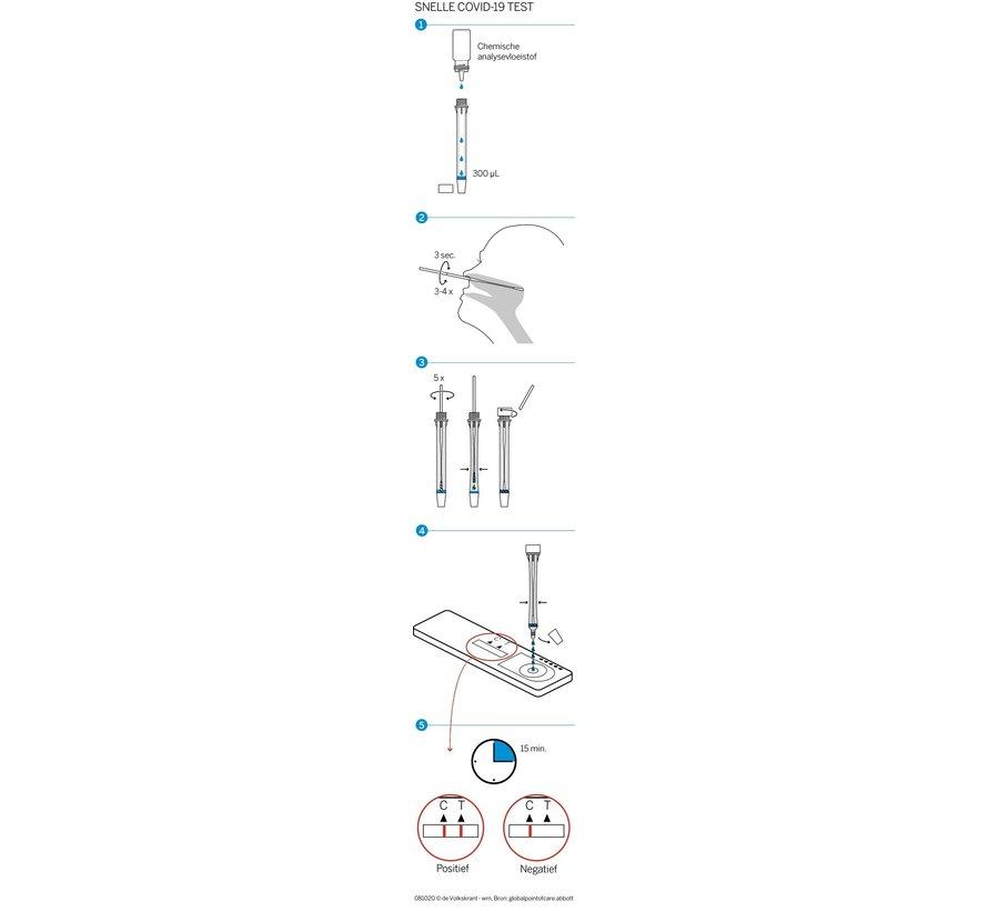 Abbott Panbio Covid 19 Antigeen test - Abbott Panbio AG sneltester covid-19