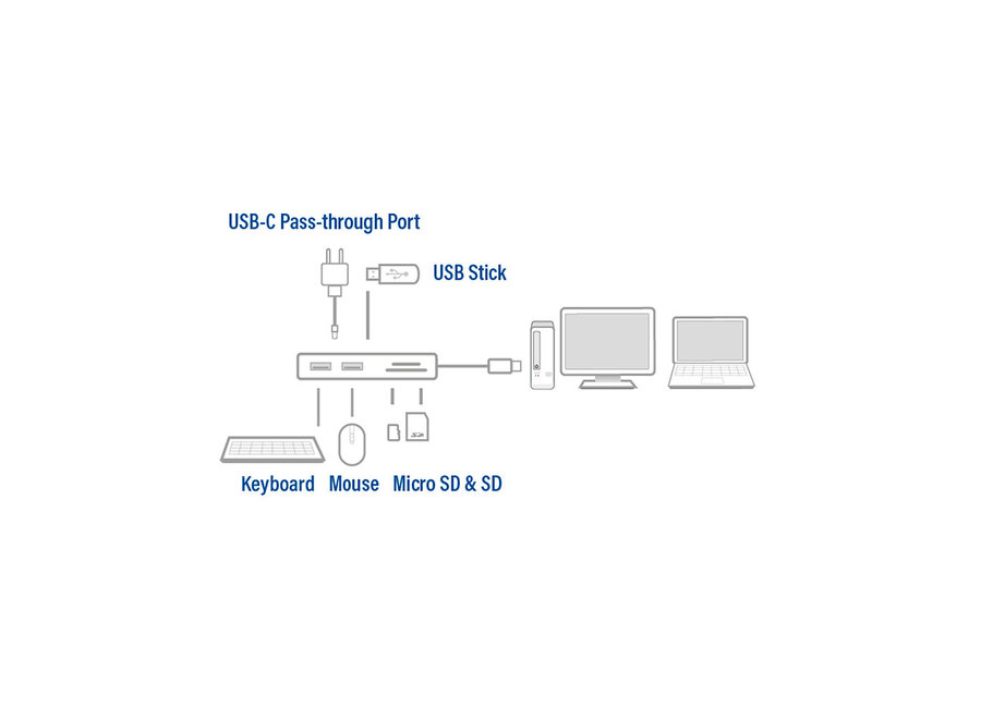 ACT AC7052 USB-C - USB-A Ethernet adapter
