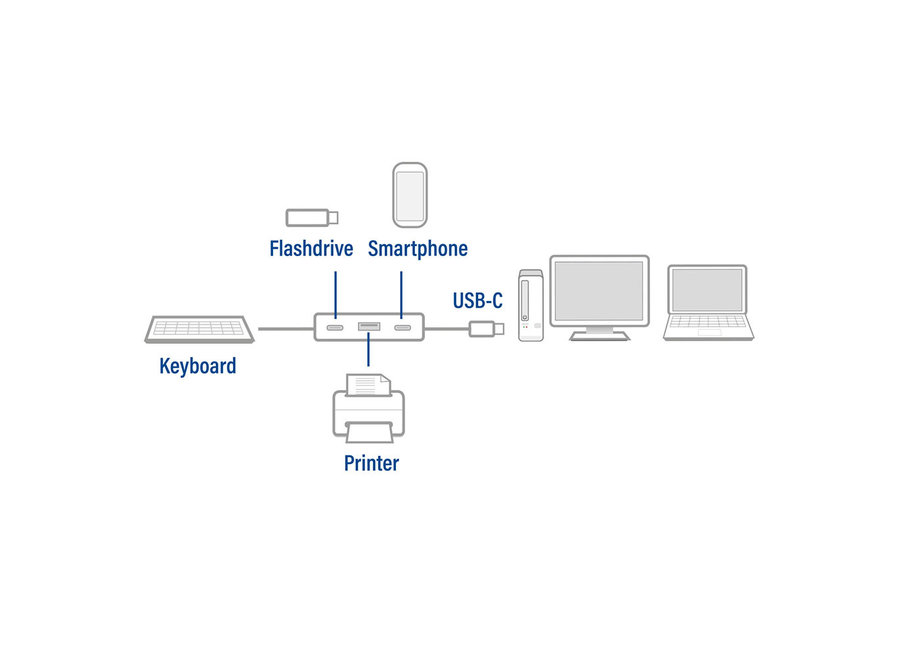 ACT AC7070 USB-C Hub