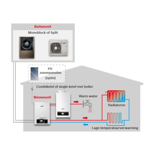 Nefit-Bosch Enviline Warmtepomp (lucht/water) monobloc   8738207549