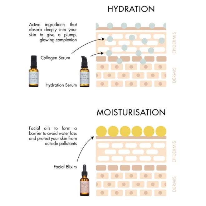 Facial Hydration Serum - Pure Hyaluronic Acid - dehydratatie