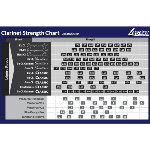 Legere Legere Signature Bb Clarinet Synthetic Reed