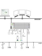 Wago  WAGO set compleet voor 16 digitale inp en outp, en 5 dali lijnen compleet