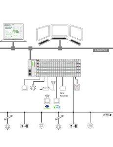 Wago  WAGO set compleet voor 16 digitale inp en outp, en 1 dali lijn compleet