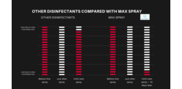How much ml disinfectant do you need to apply to a surface to disinfect or kill viruses?