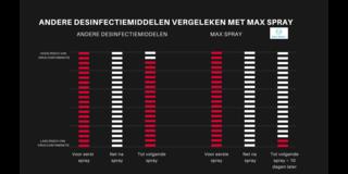 Hoeveel ml desinfectiemiddel is nodig om een oppervlak te desinfecteren of om virussen te doden?