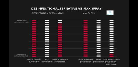 De combien de ml désinfection a-t-on besoin pour désinfecter les surfaces et pour tuer les virus?