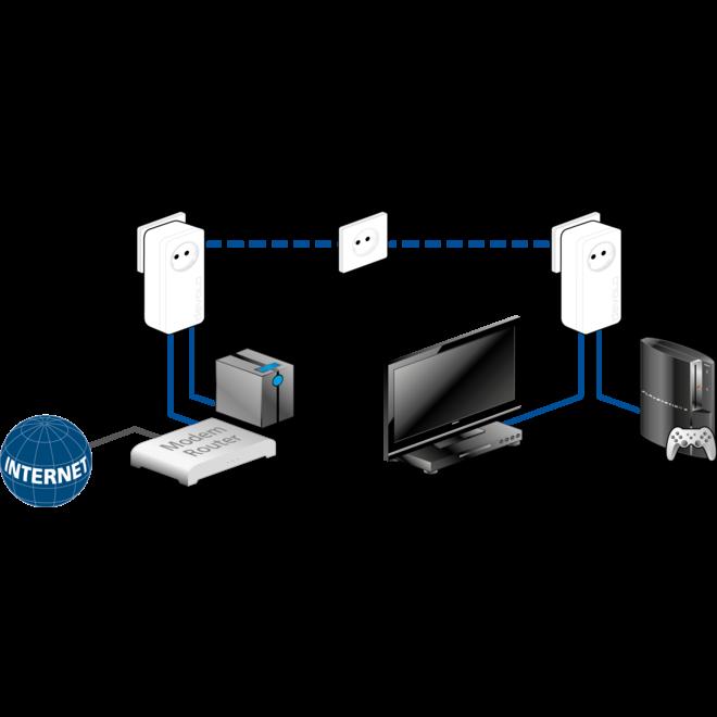 Devolo 9301 dLAN 550 duo+ Starter Kit Powerline