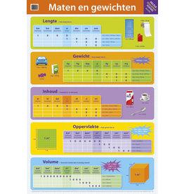 Deltas Educatieve Posters - Maten en gewichten