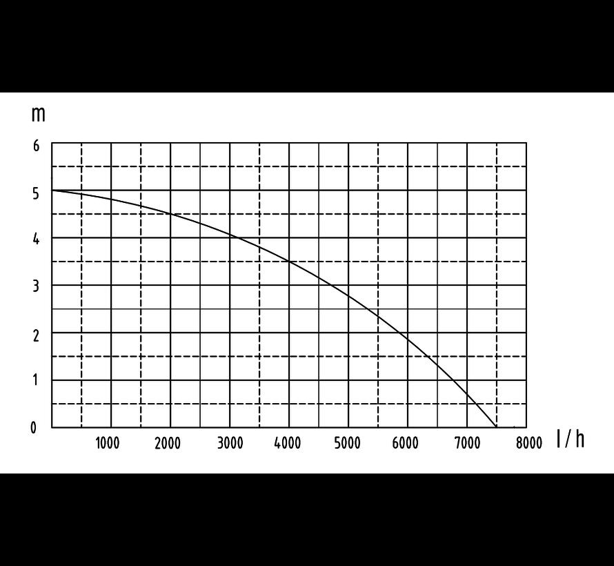 Grizzly dompelpomp set 7500l/u INCLUSIEF 20 meter tuinslang
