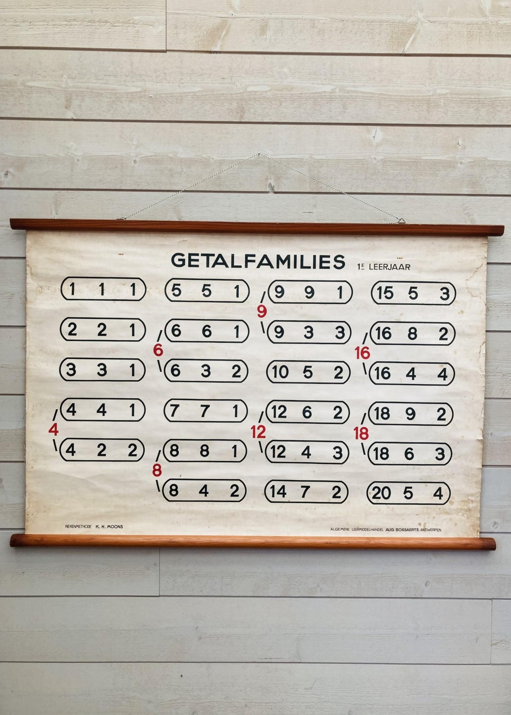 Old school card (Getalfamilies)