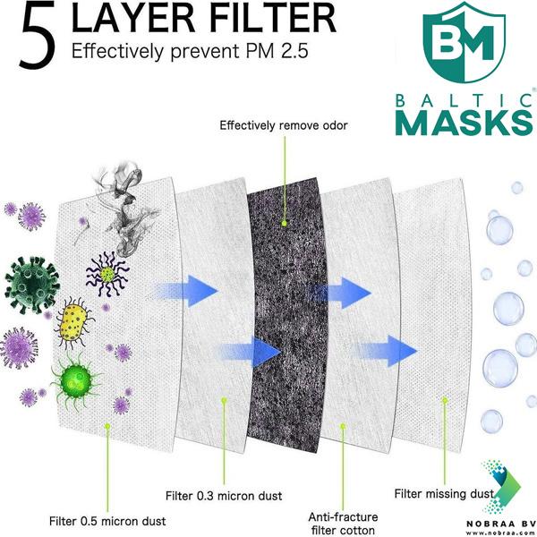 Medical facemasks FFP2-layer instruction
