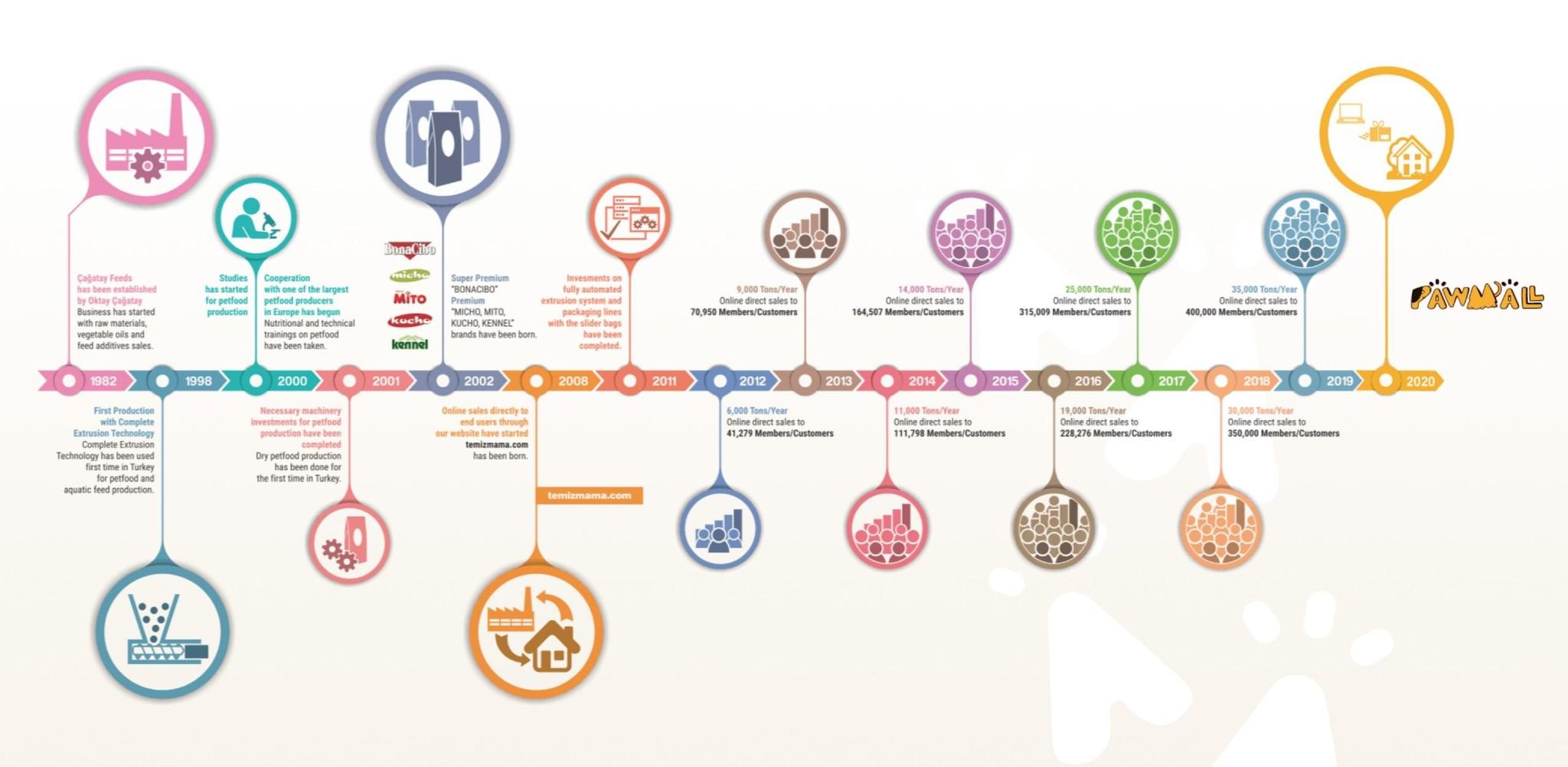 Timeline Design aangepast PawMall