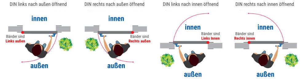 DS92 Haustür DIN Öffnungsrichtung