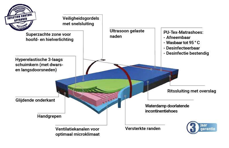 evaq pro 2 matras voor zware mensen
