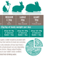 Supreme Selektives Kaninchen-Reife 4+ Kaninchenfutter